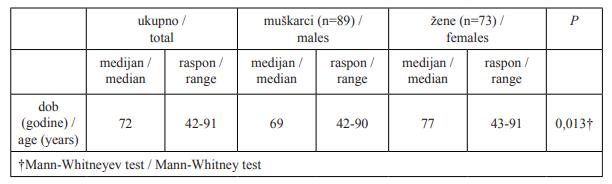 kanadski datumi dobnih ograničenja druženje pro nulled